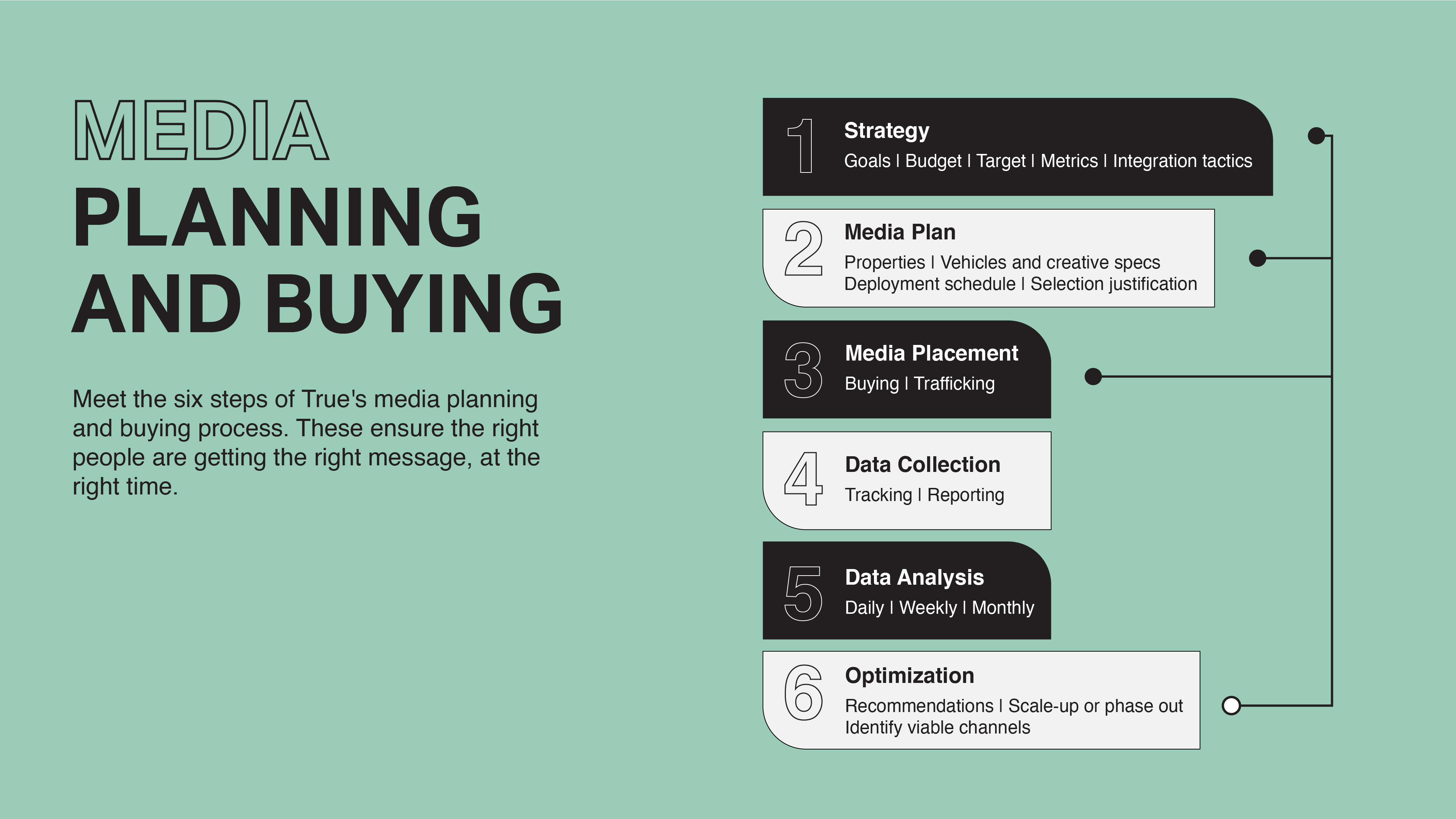 true sydney's media buying consulting maps out your brands marketing journey