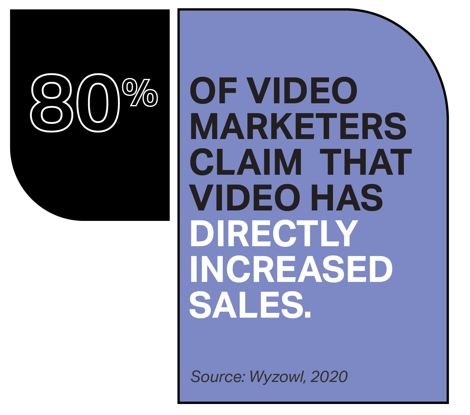 As a content marketing agency, we stay ahead of the curve with the latest research