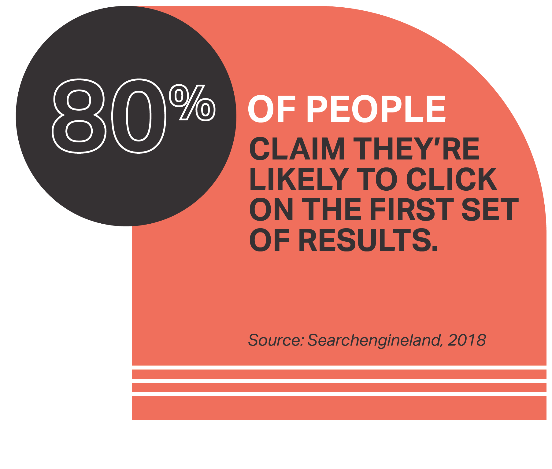 80% of people claim they're likely to click on the first set of results.