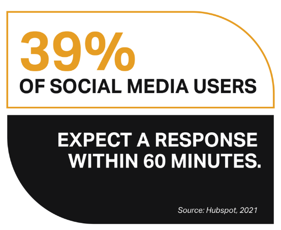39% of social media users expect a response within 60 minutes